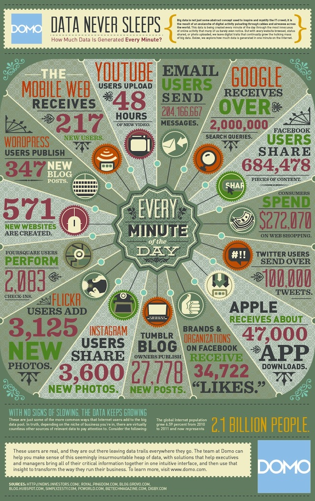How Much Data Is Created on the Internet Every Minute
