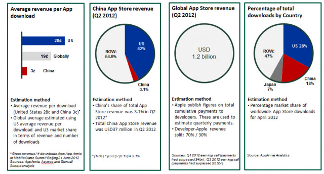 China Makes Up 14% Of App Store Downloads, 3% Revenue