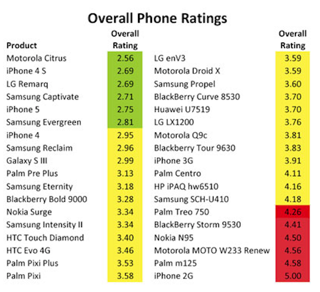 Study Finds iPhone 5 And 4S Ranked Among Most ...