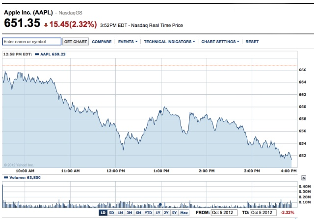 iPhone 5: Not Enough To Go Around, Investors Look To Santa Claus