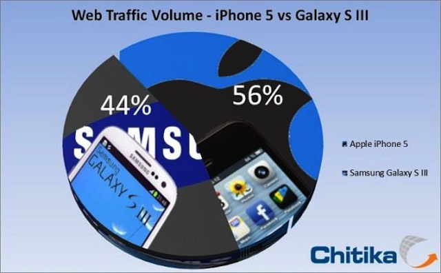 iPhone 5 Overtakes Galaxy S III Web Traffic In 18 Days