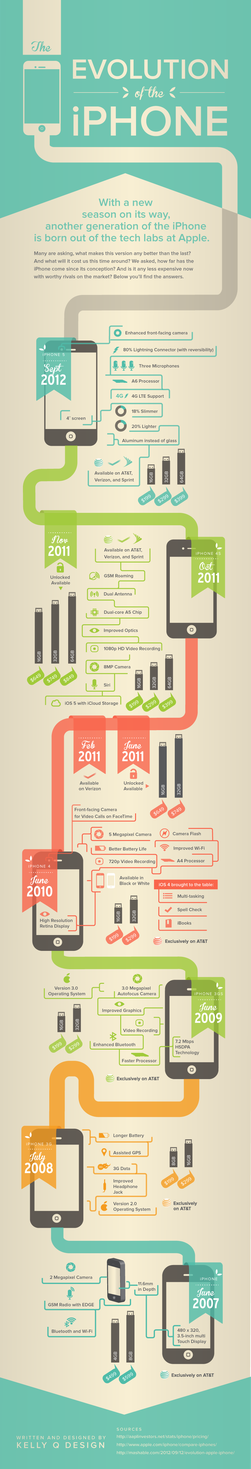 iphone history timeline infographic the evolution of the iphone macgasm 11925